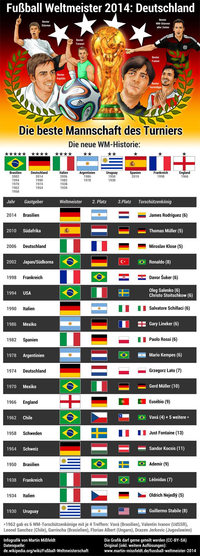 fussball-weltmeister-infografik-2014-640